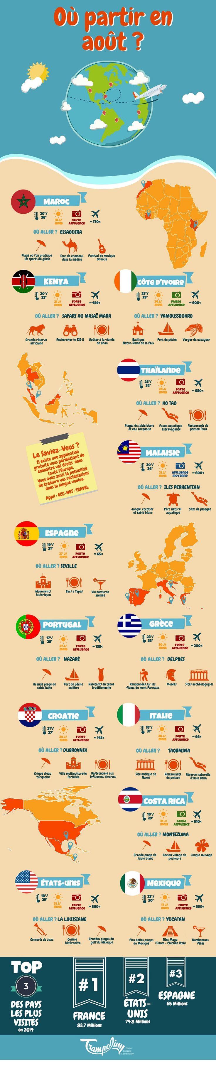 Infographie – Trampolinn fait la liste des destinations idéales pour partir en …